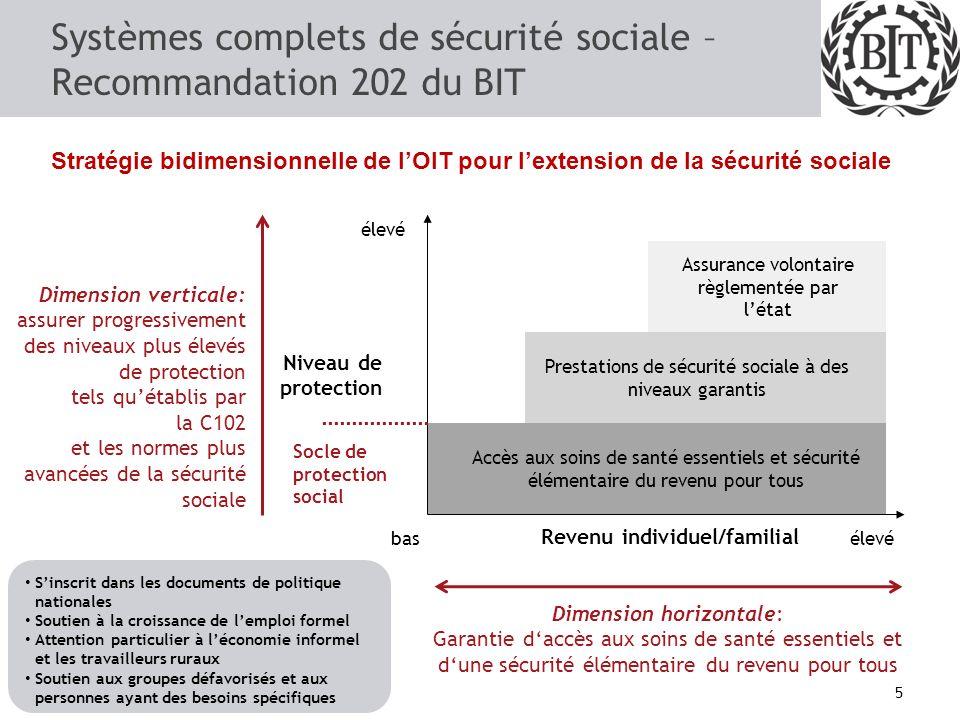 Systèmes complets de sécurité sociale – Recommandation 202 du BIT
