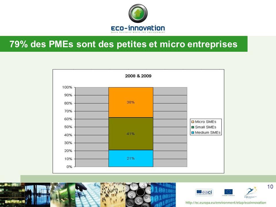 79% des PMEs sont des petites et micro entreprises