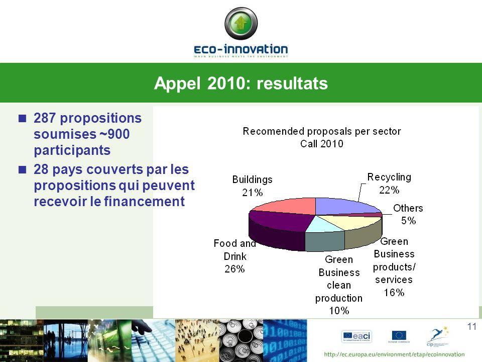 Appel 2010: resultats 287 propositions soumises ~900 participants