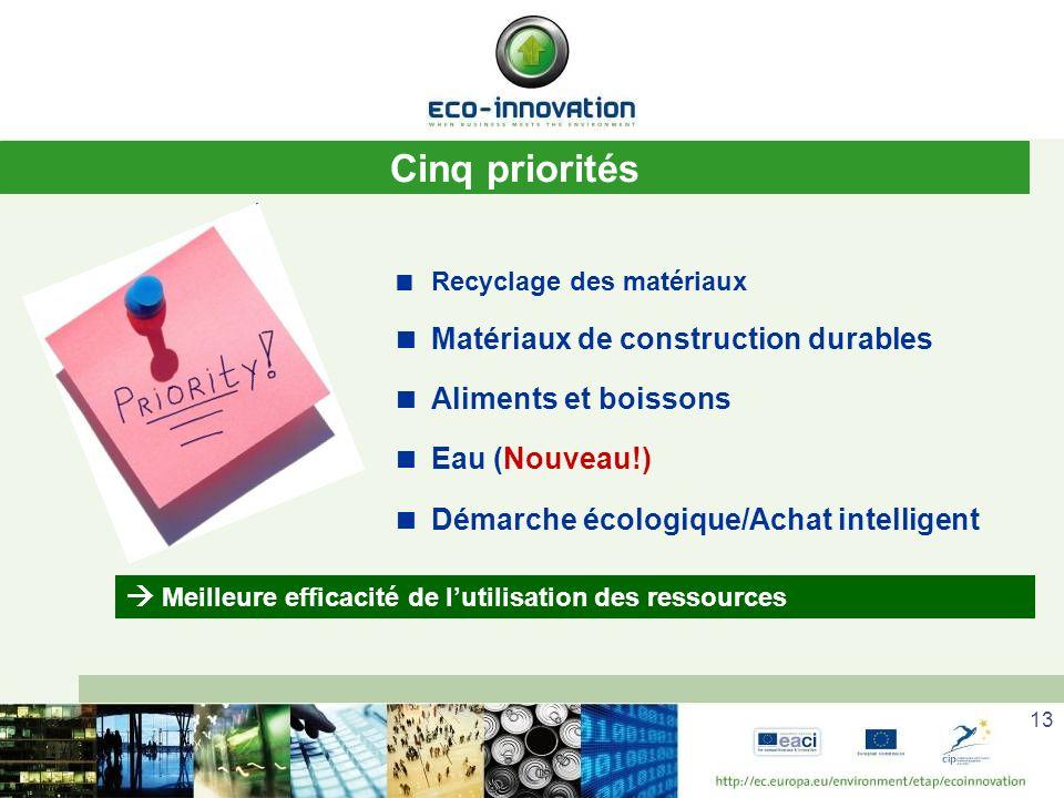 Cinq priorités Matériaux de construction durables Aliments et boissons