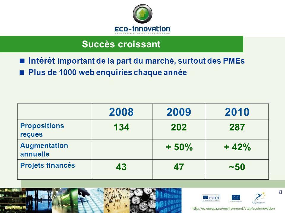 2008 2009 2010 Succès croissant 134 202 287 + 50% + 42% 43 47 ~50