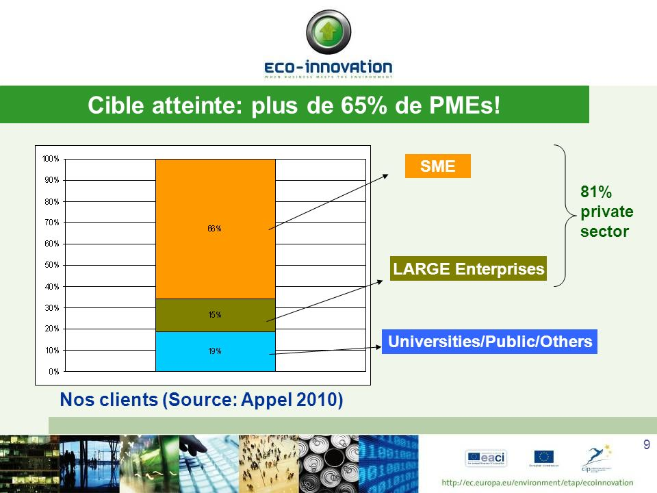 Cible atteinte: plus de 65% de PMEs!
