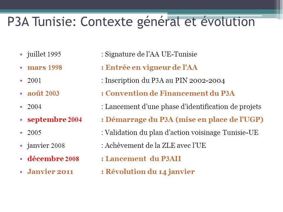 P3A Tunisie: Contexte général et évolution