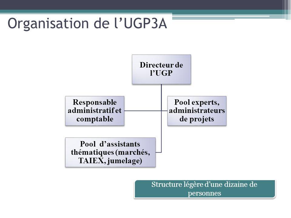 Organisation de l'UGP3A