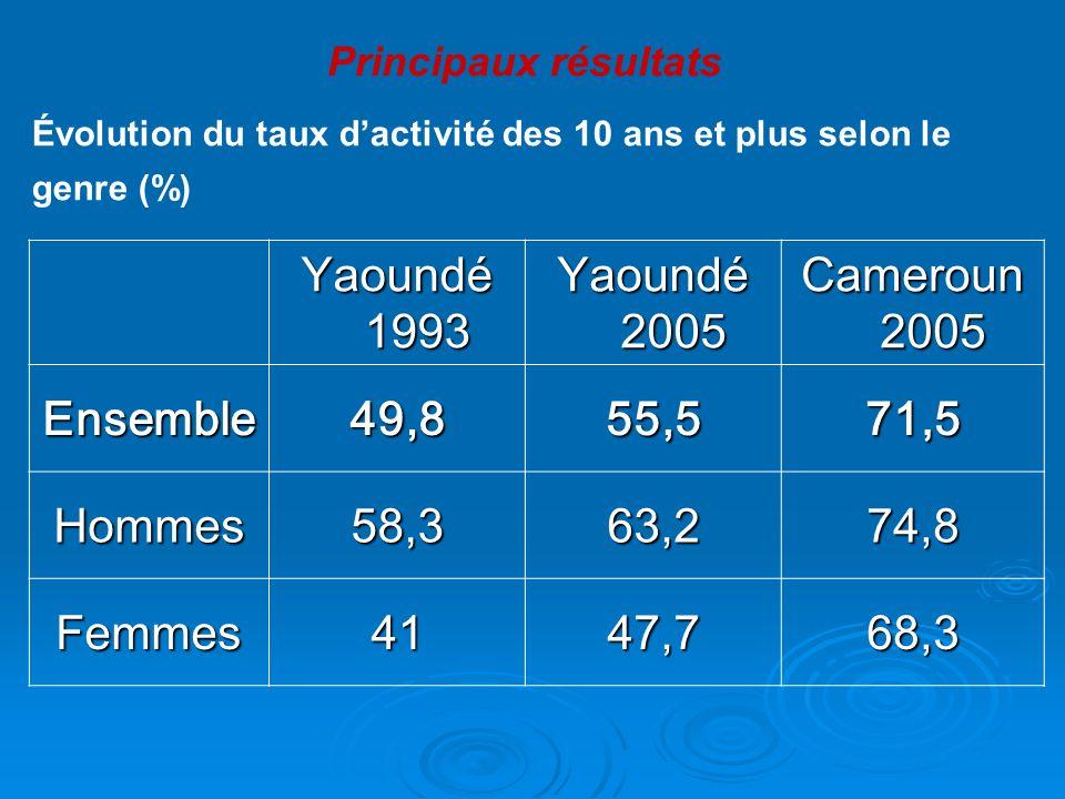 Yaoundé 1993 Yaoundé 2005 Cameroun 2005 Ensemble 49,8 55,5 71,5 Hommes