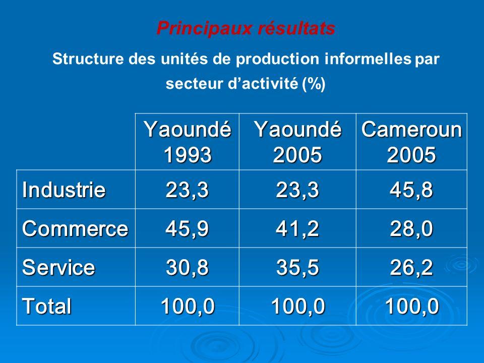 Yaoundé 1993 Yaoundé 2005 Cameroun 2005 Industrie 23,3 45,8 Commerce