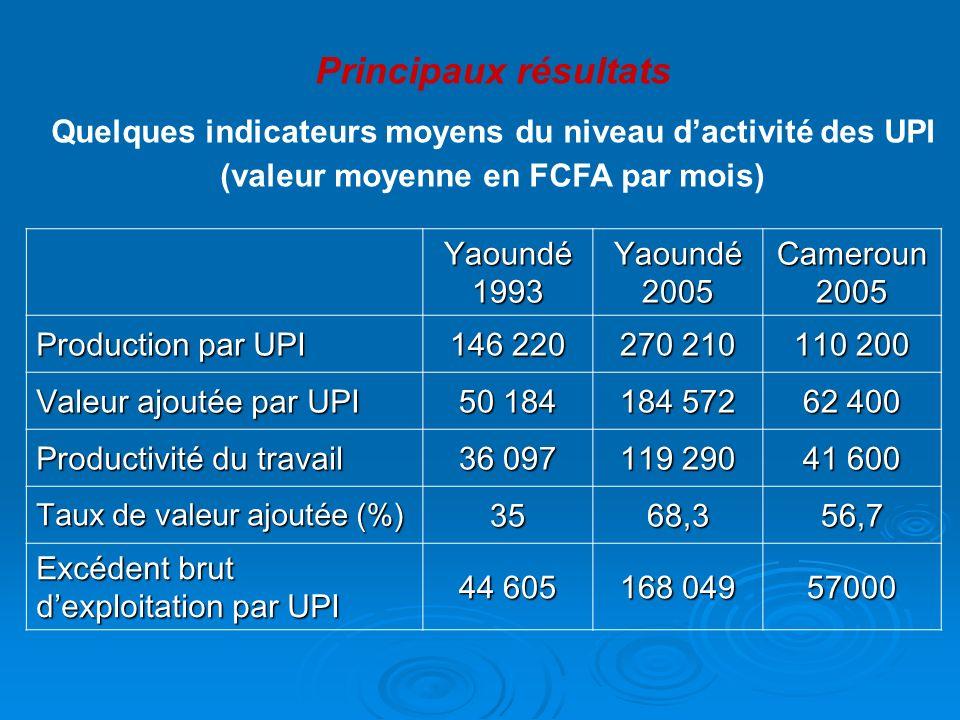 Principaux résultats Quelques indicateurs moyens du niveau d'activité des UPI (valeur moyenne en FCFA par mois)