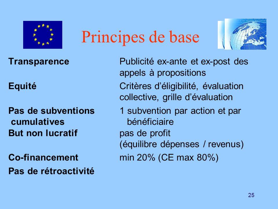 Principes de base Transparence Publicité ex-ante et ex-post des appels à propositions.