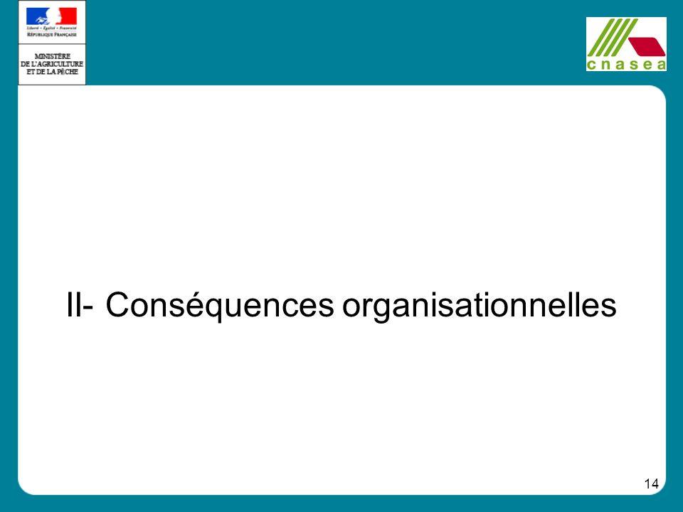 II- Conséquences organisationnelles