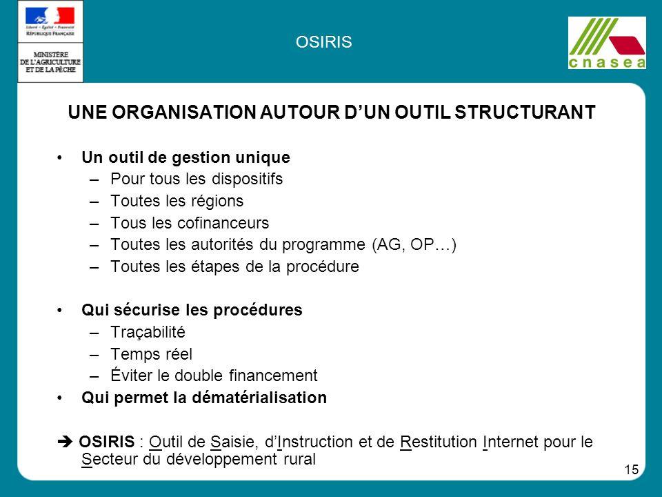 UNE ORGANISATION AUTOUR D'UN OUTIL STRUCTURANT