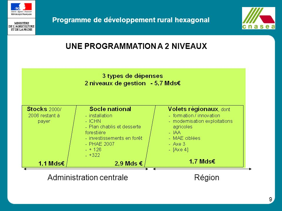 Programme de la France hexagonale (PDRH)