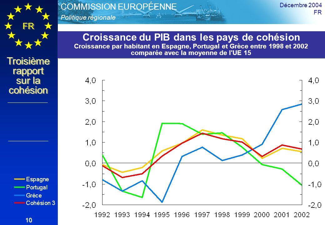 Croissance du PIB dans les pays de cohésion