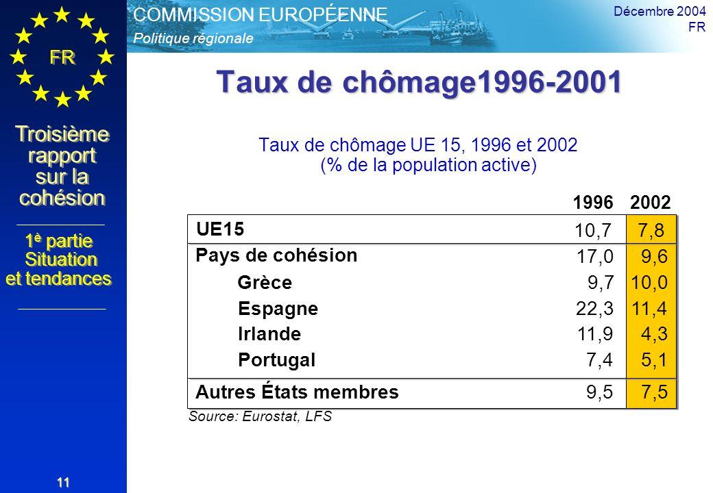 Taux de chômage1996-2001 UE15 10,7 7,8 Pays de cohésion 17,0 9,6 Grèce
