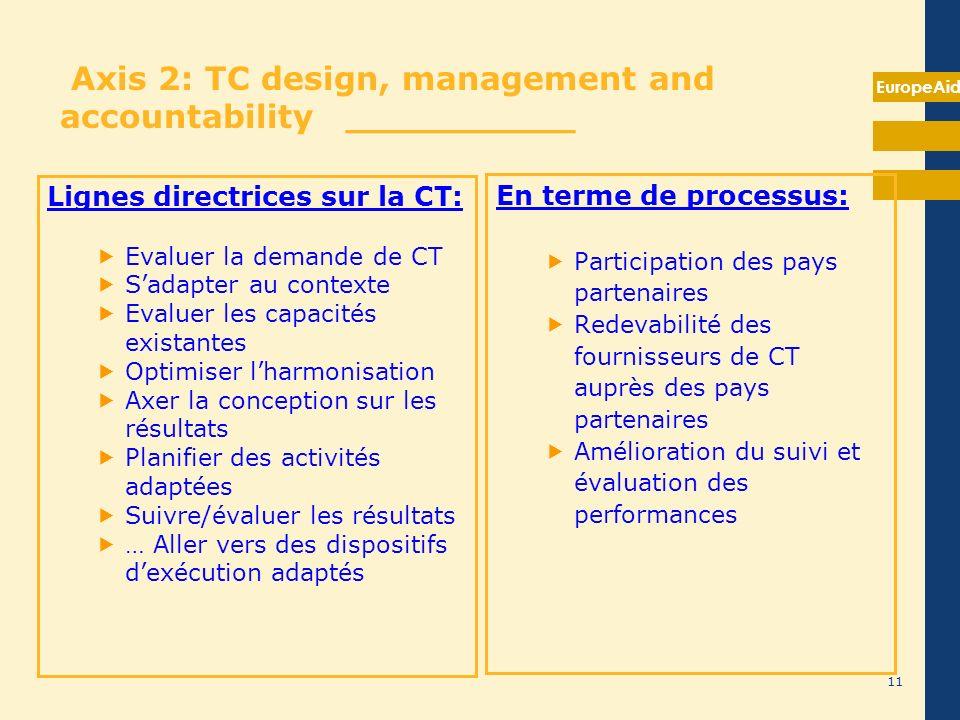 Axe 1: Dialogue stratégique sur la CT et UEP __________