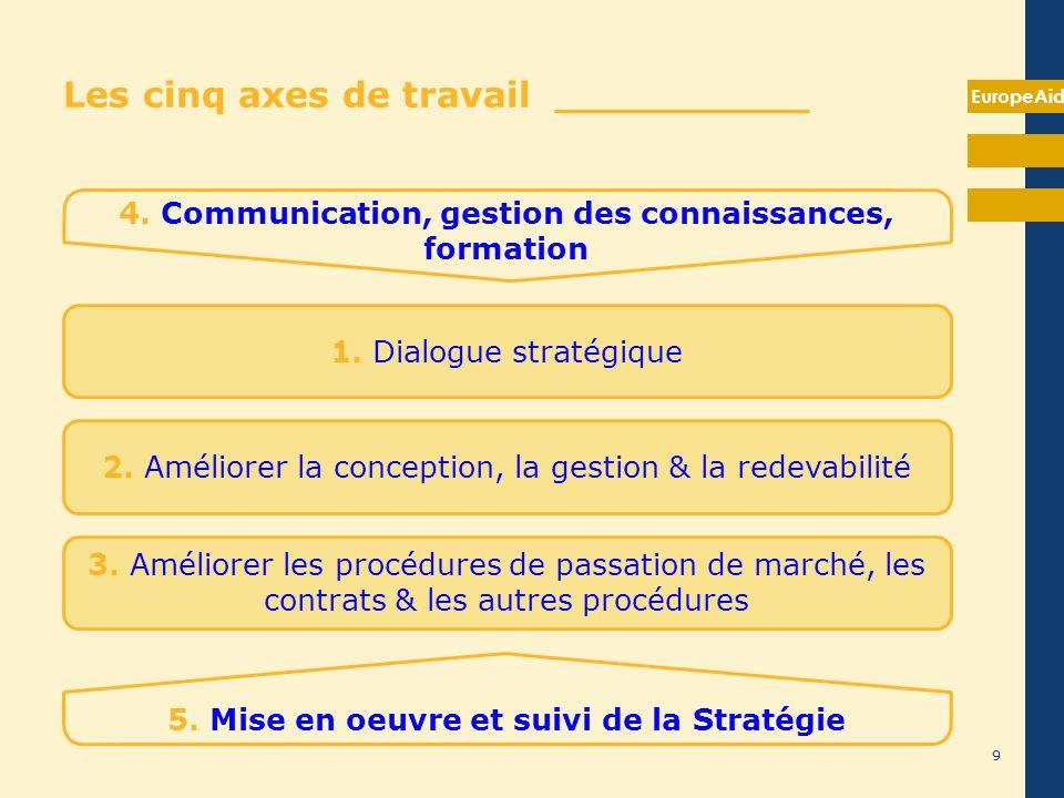 Quatre objectifs de la coopération technique__________