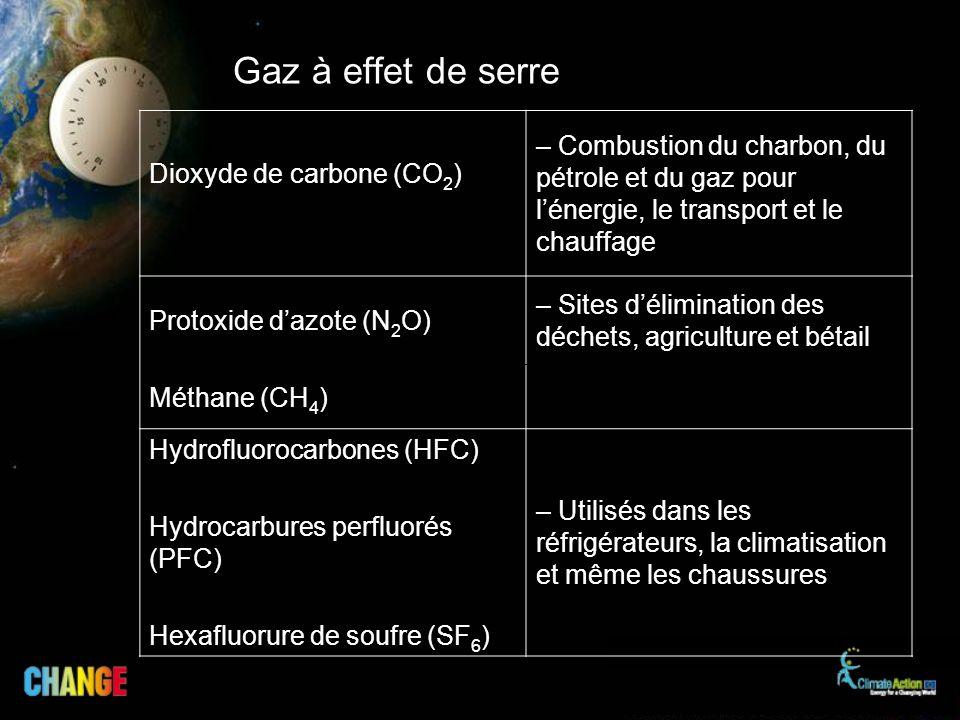 Gaz à effet de serre Dioxyde de carbone (CO2) – Combustion du charbon, du pétrole et du gaz pour l'énergie, le transport et le chauffage.
