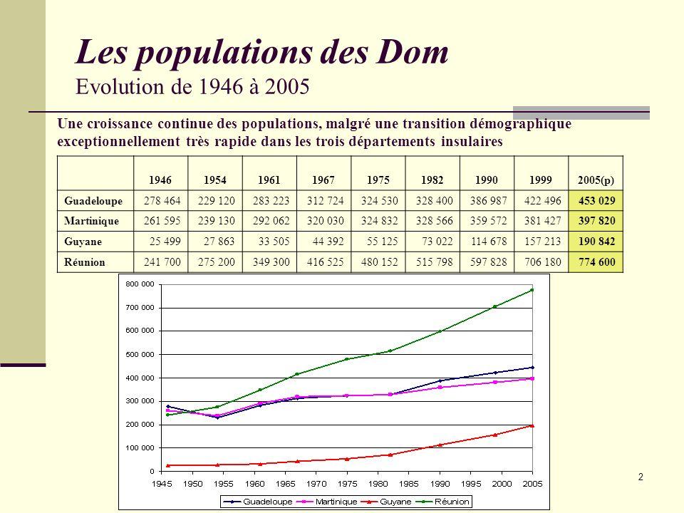 Les populations des Dom Evolution de 1946 à 2005