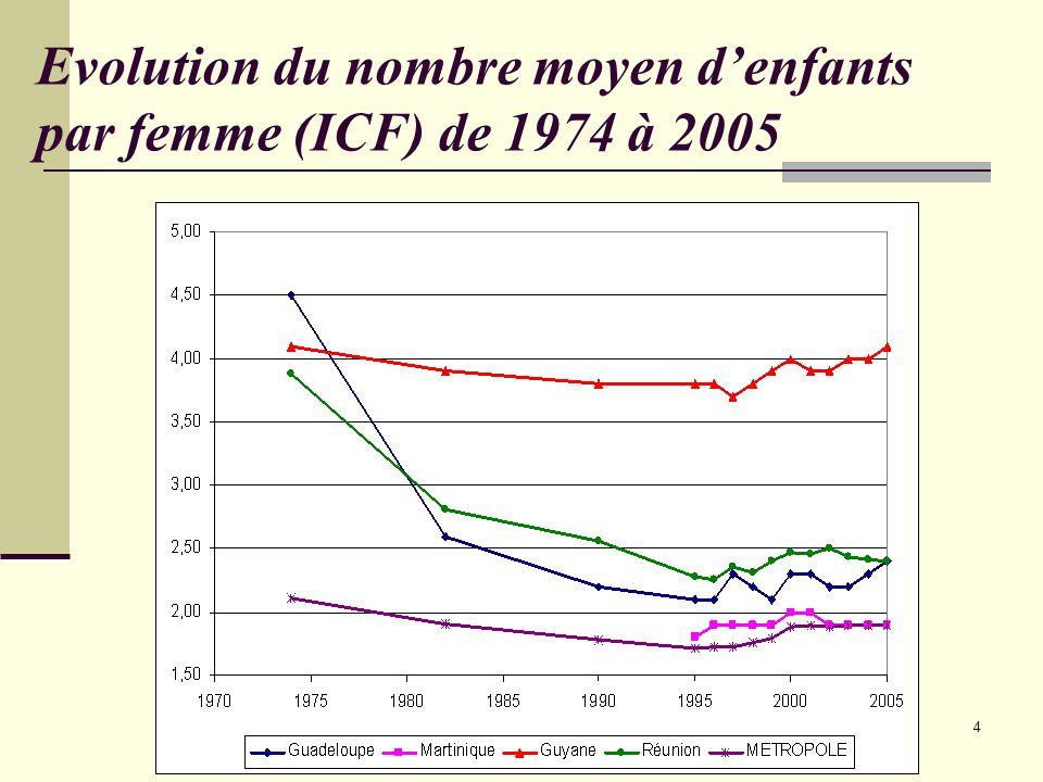 Evolution du nombre moyen d'enfants par femme (ICF) de 1974 à 2005