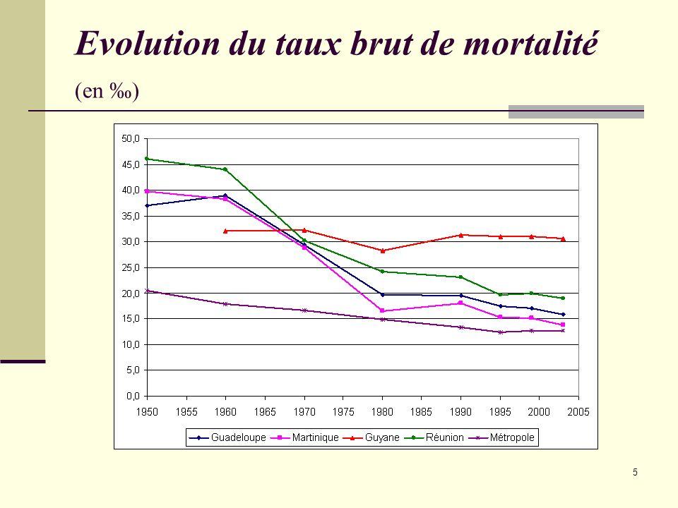 Evolution du taux brut de mortalité (en ‰)