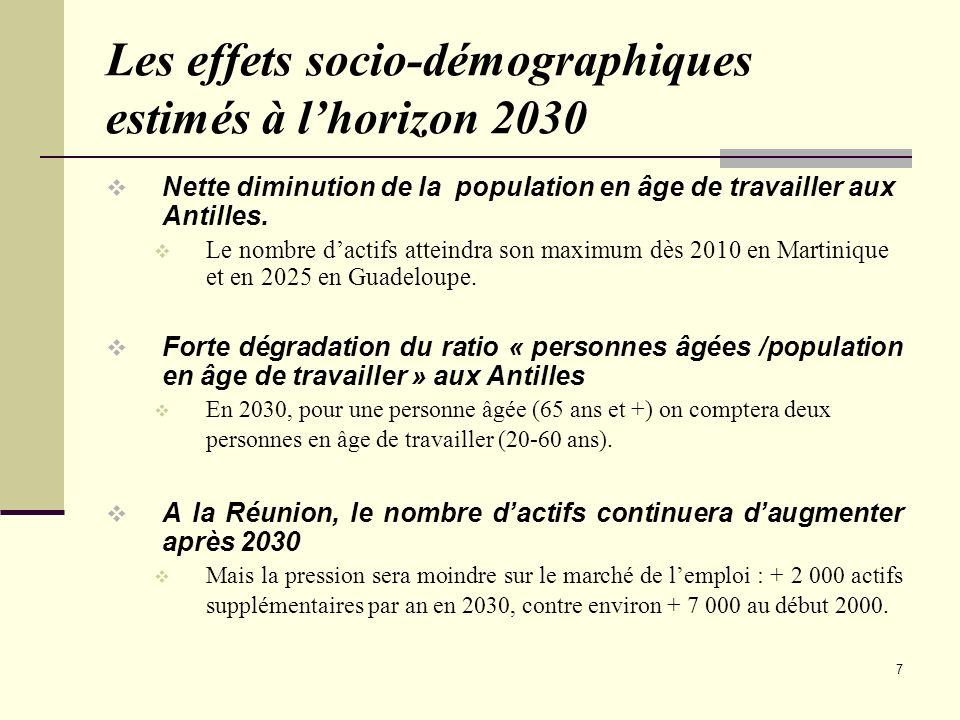 Les effets socio-démographiques estimés à l'horizon 2030