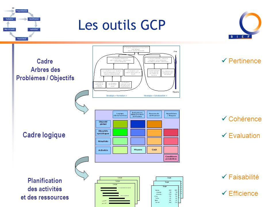 Les outils GCP Cadre logique  Pertinence Cadre Arbres des