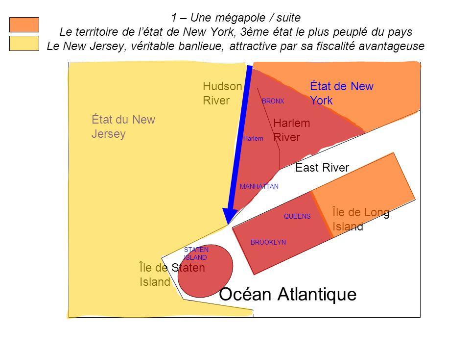 1 – Une mégapole / suite Le territoire de l'état de New York, 3ème état le plus peuplé du pays Le New Jersey, véritable banlieue, attractive par sa fiscalité avantageuse
