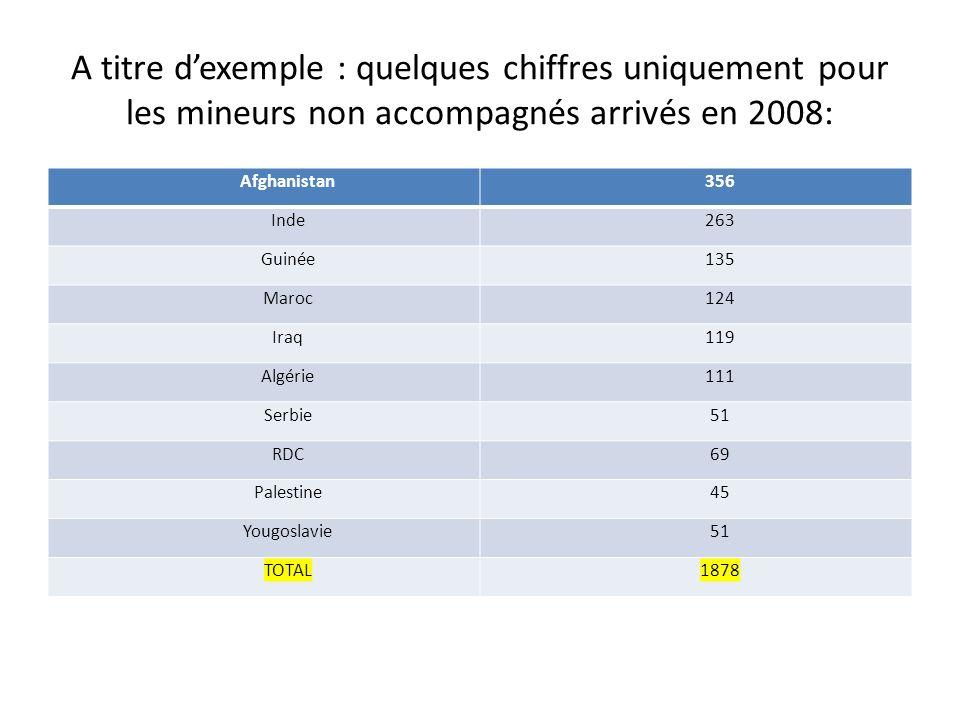 A titre d'exemple : quelques chiffres uniquement pour les mineurs non accompagnés arrivés en 2008: