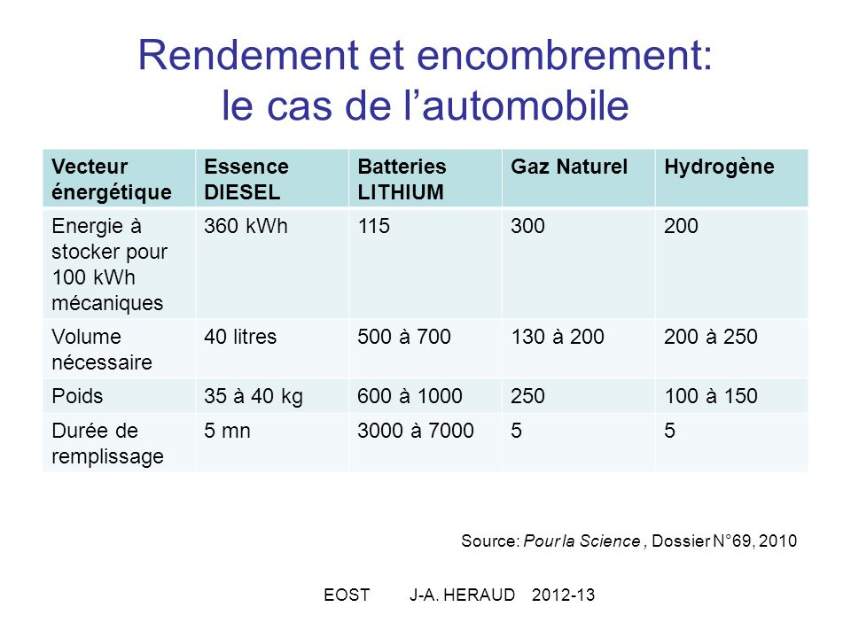 Rendement et encombrement: le cas de l'automobile