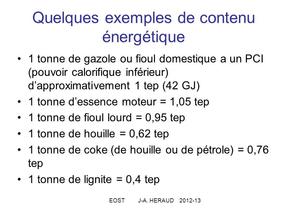 Quelques exemples de contenu énergétique