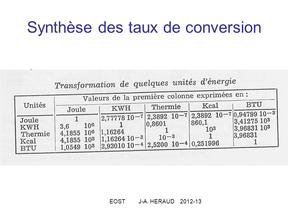 Synthèse des taux de conversion