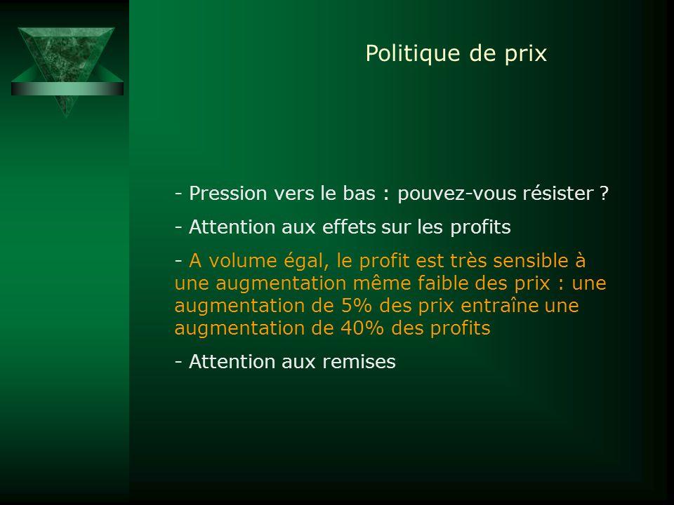 Politique de prix Pression vers le bas : pouvez-vous résister