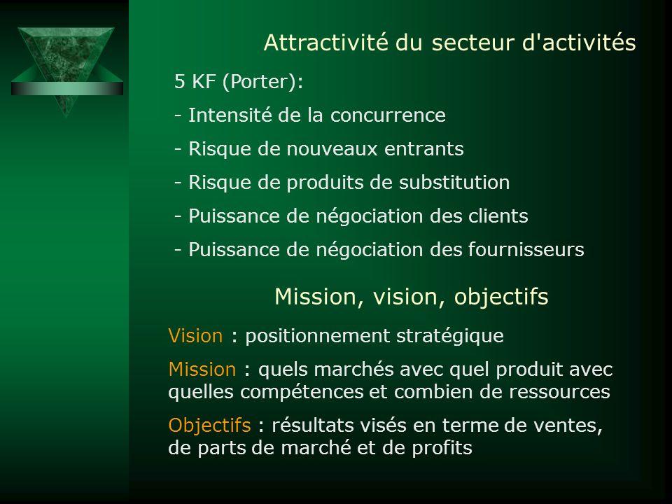 Attractivité du secteur d activités