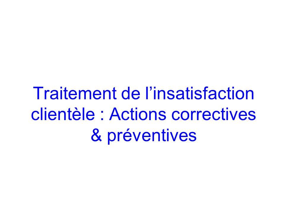 Traitement de l'insatisfaction clientèle : Actions correctives & préventives