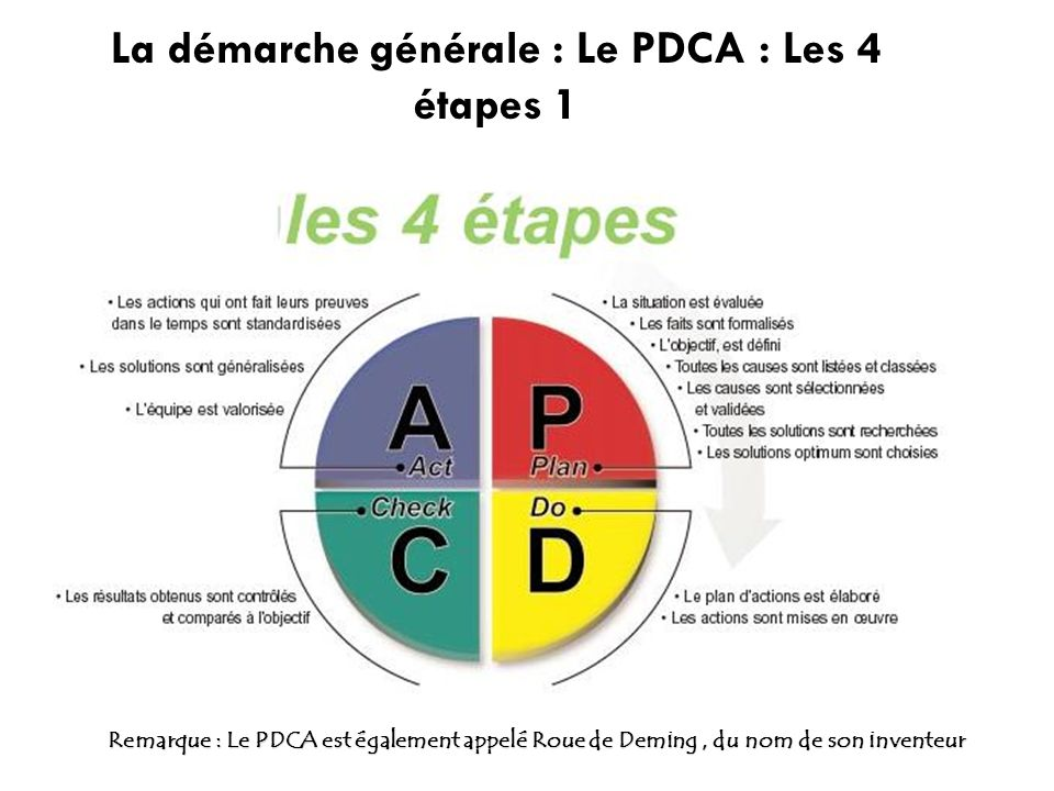 La démarche générale : Le PDCA : Les 4 étapes 1