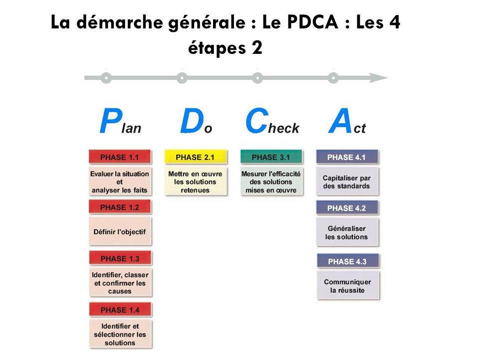 La démarche générale : Le PDCA : Les 4 étapes 2