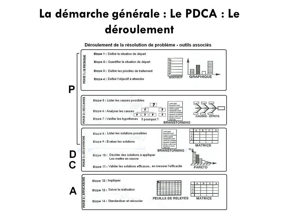 La démarche générale : Le PDCA : Le déroulement
