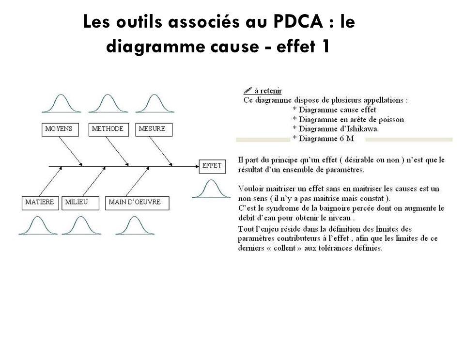 Les outils associés au PDCA : le diagramme cause - effet 1