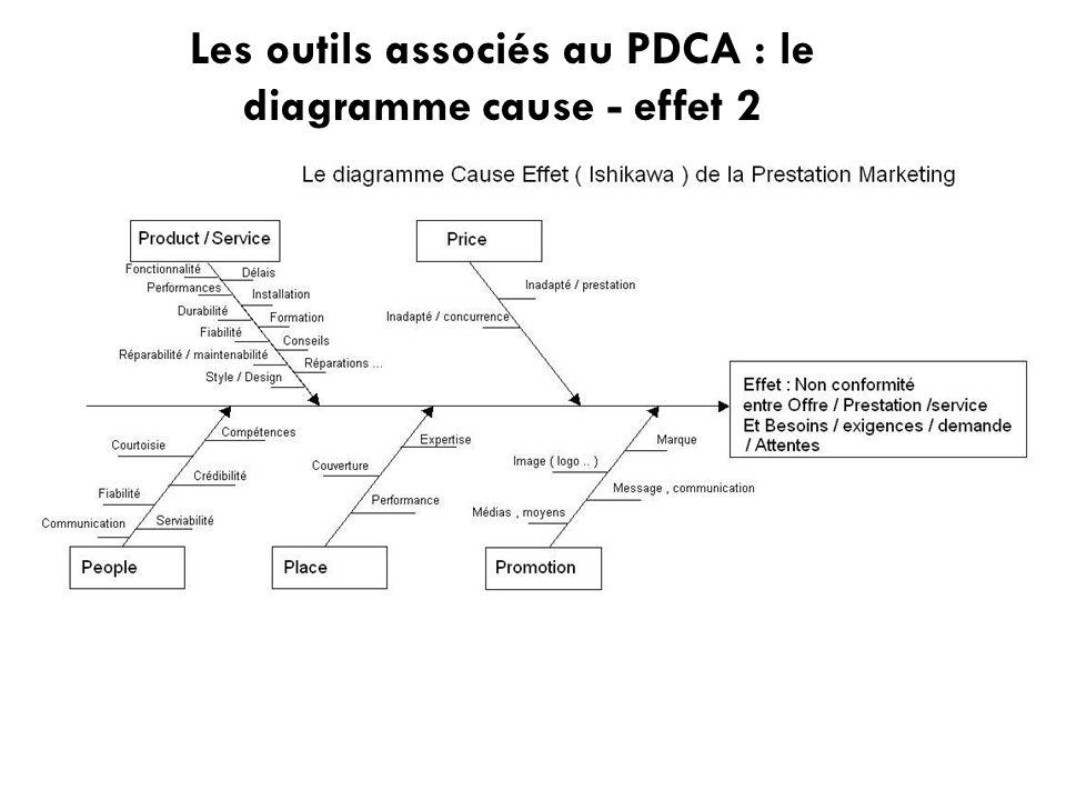 Les outils associés au PDCA : le diagramme cause - effet 2