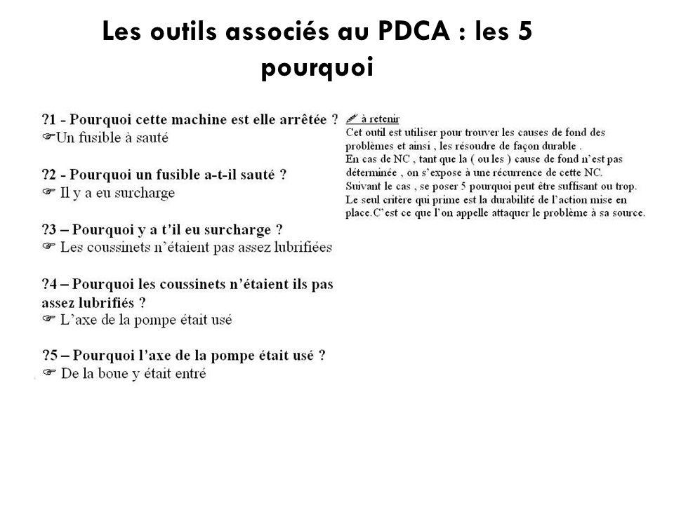 Les outils associés au PDCA : les 5 pourquoi