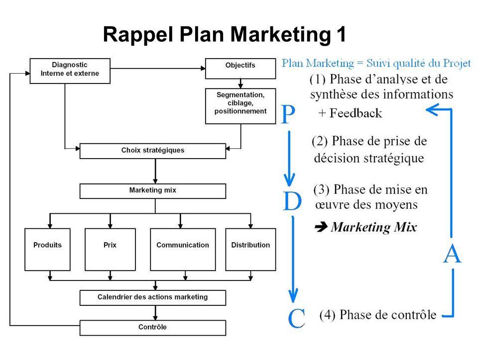 Rappel Plan Marketing 1