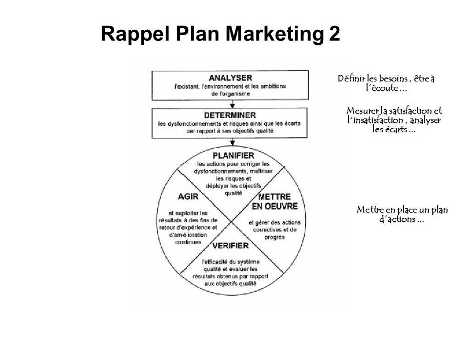 Rappel Plan Marketing 2 Définir les besoins , être à l'écoute ...