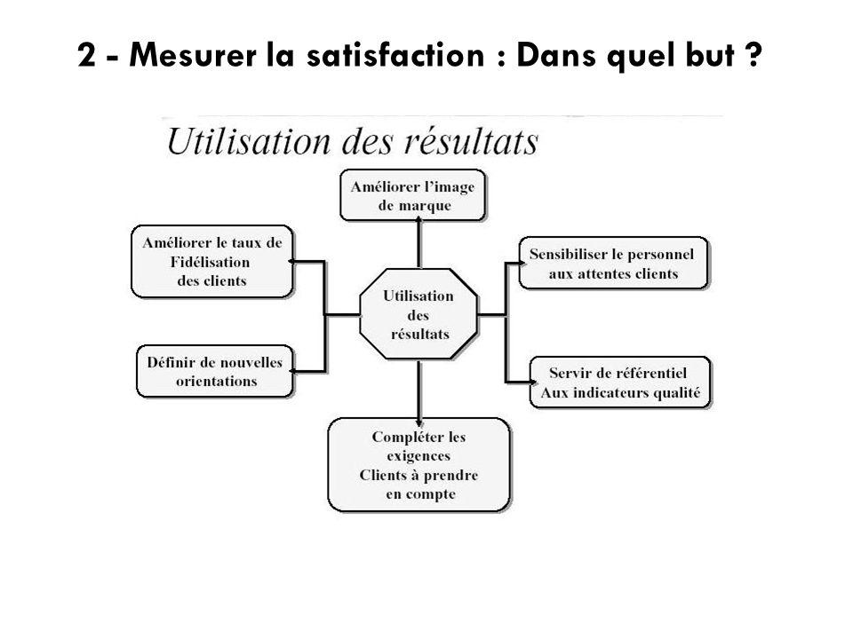2 - Mesurer la satisfaction : Dans quel but