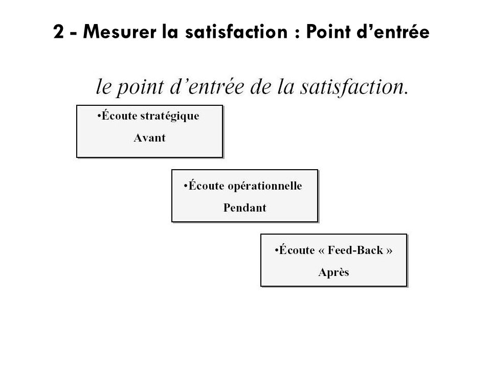 2 - Mesurer la satisfaction : Point d'entrée