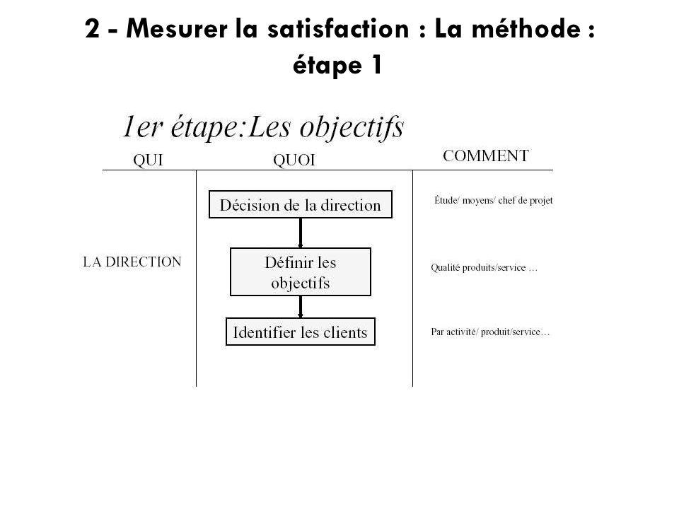 2 - Mesurer la satisfaction : La méthode : étape 1