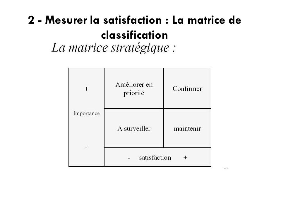 2 - Mesurer la satisfaction : La matrice de classification