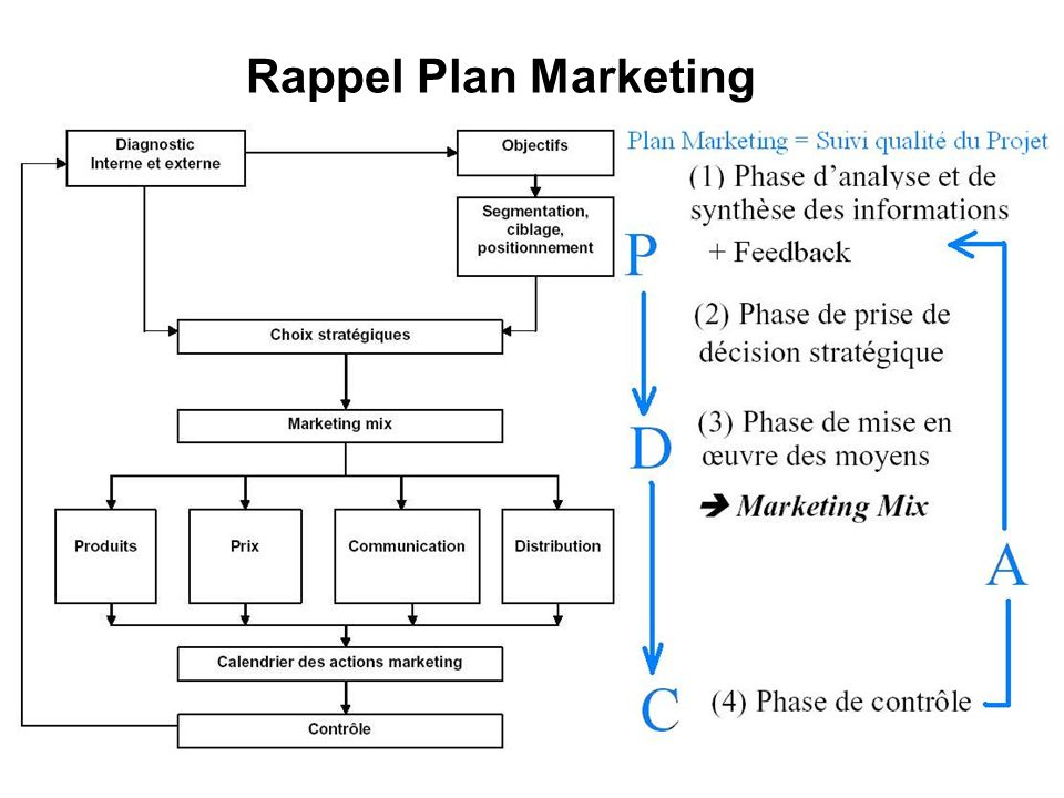 Rappel Plan Marketing