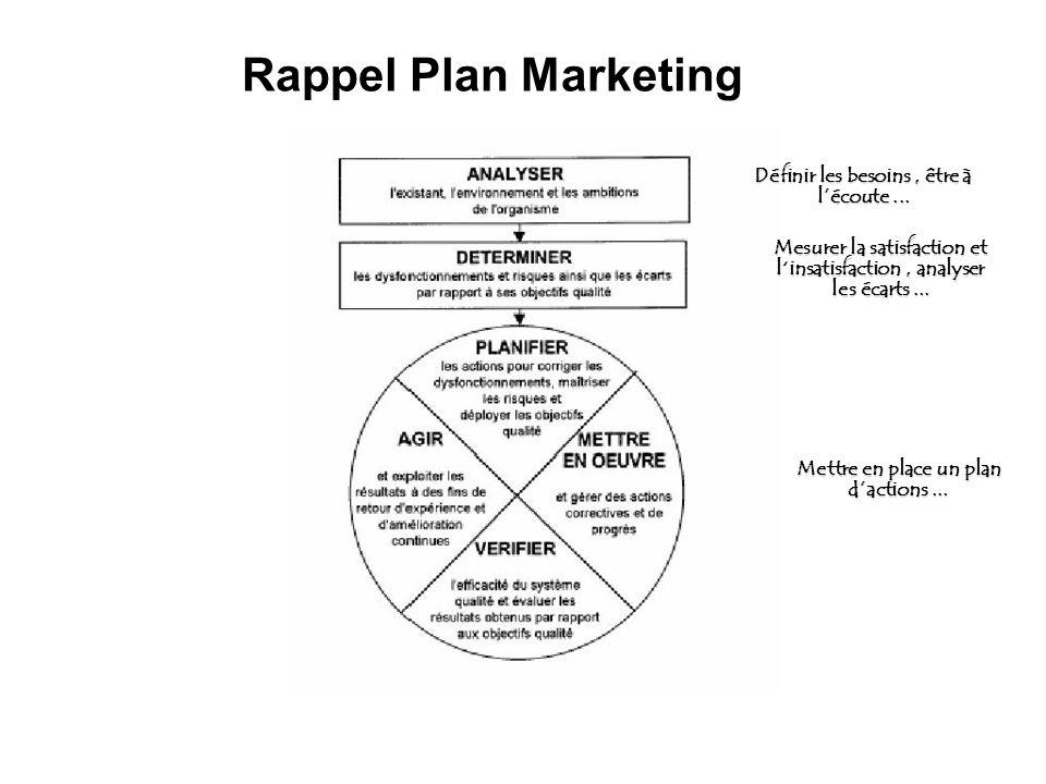 Rappel Plan Marketing Définir les besoins , être à l'écoute ...