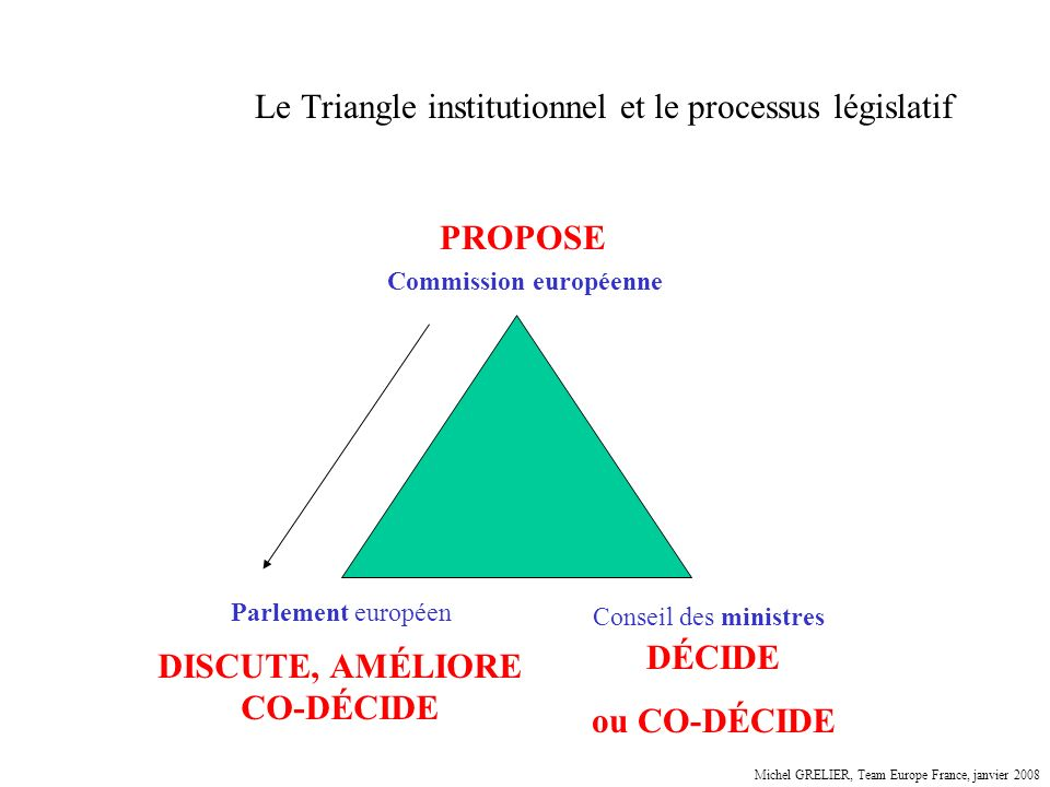 Le Triangle institutionnel et le processus législatif