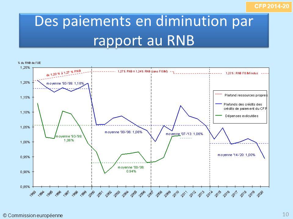 Des paiements en diminution par rapport au RNB