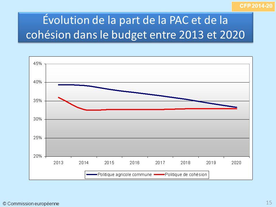 Évolution de la part de la PAC et de la cohésion dans le budget entre 2013 et 2020